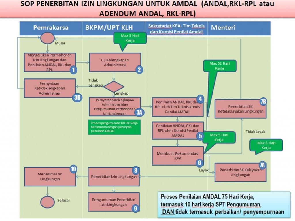 Ptsp Kementerian Lingkungan Hidup Dan Kehutanan Ri Ptsp